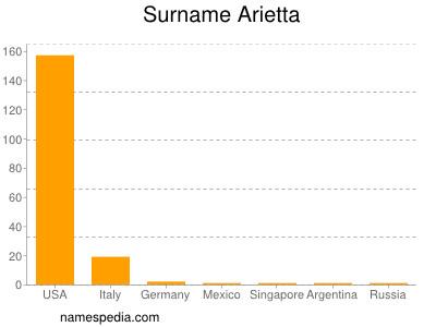 Surname Arietta