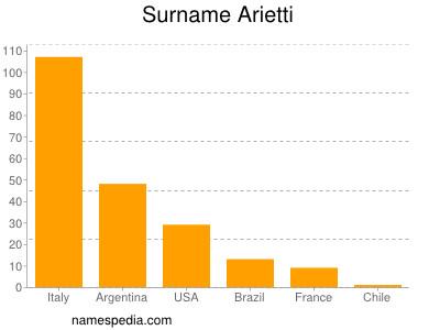 Surname Arietti