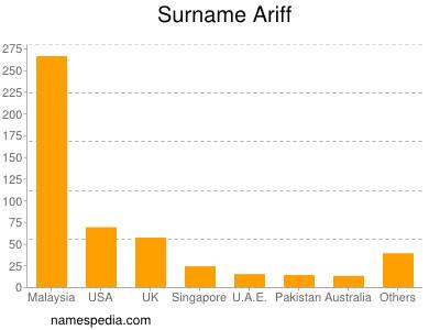 Surname Ariff
