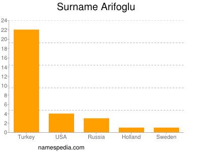 Surname Arifoglu