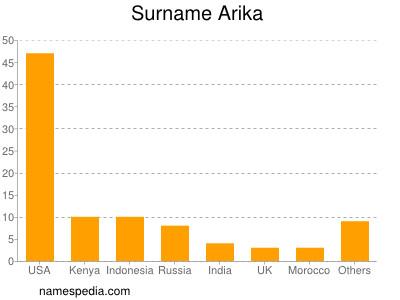 Surname Arika