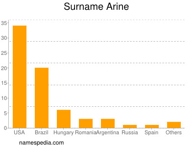 Surname Arine