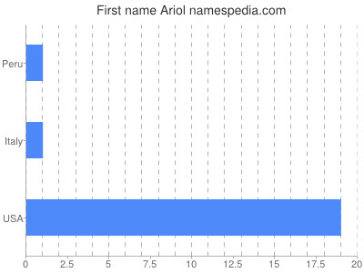 Given name Ariol