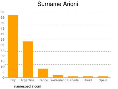 Surname Arioni