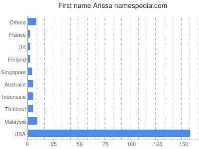 Given name Arissa