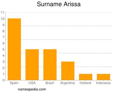 Surname Arissa