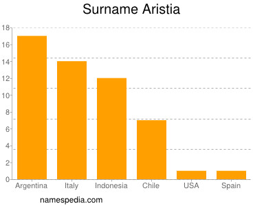 Surname Aristia