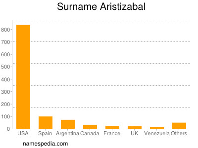 Surname Aristizabal