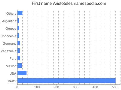 Given name Aristoteles