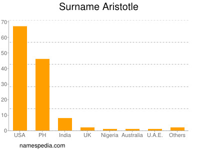 Surname Aristotle