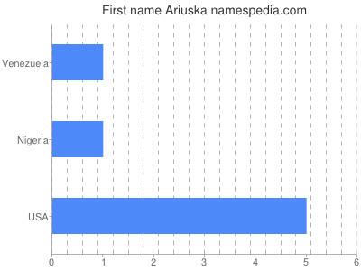 Given name Ariuska