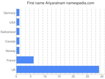 Given name Ariyaratnam
