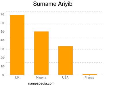 Surname Ariyibi