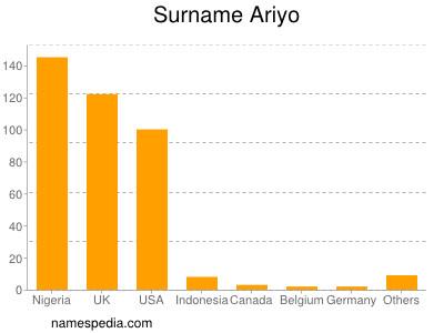 Surname Ariyo