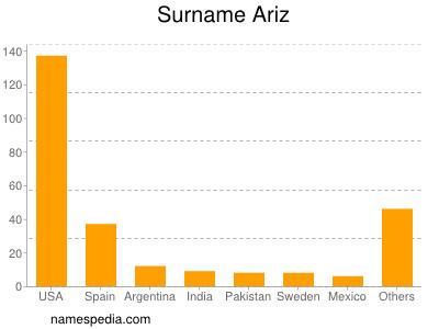 Surname Ariz