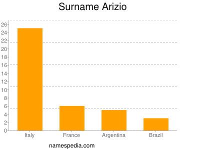 Surname Arizio
