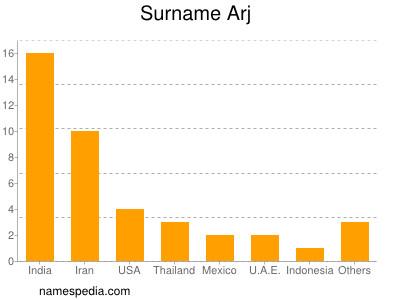 Surname Arj