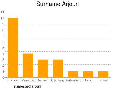 Surname Arjoun