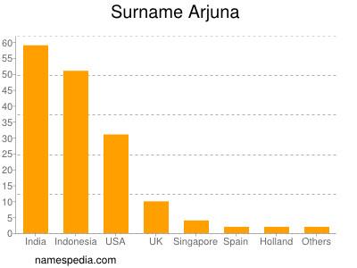 Surname Arjuna