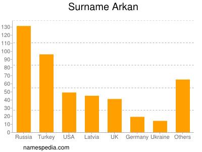 Surname Arkan
