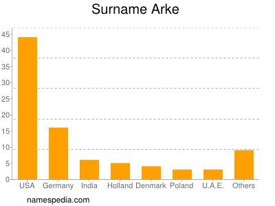 Surname Arke