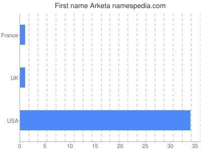 Given name Arketa