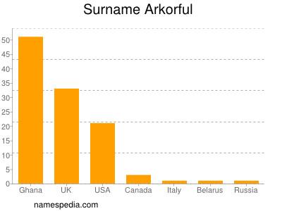 Surname Arkorful