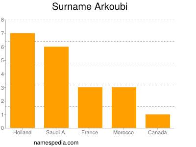 Surname Arkoubi