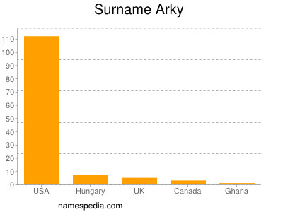 Surname Arky