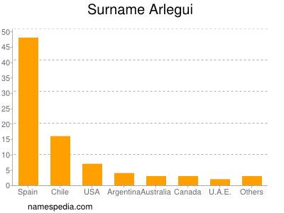 Surname Arlegui