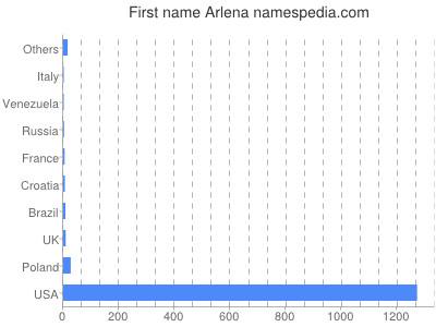 Given name Arlena