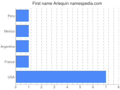Given name Arlequin