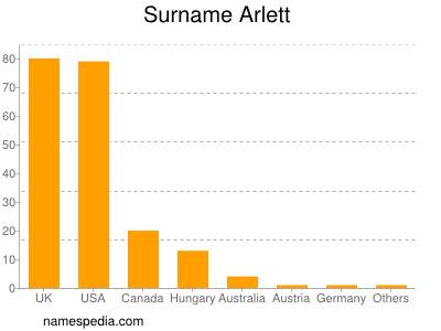 Surname Arlett