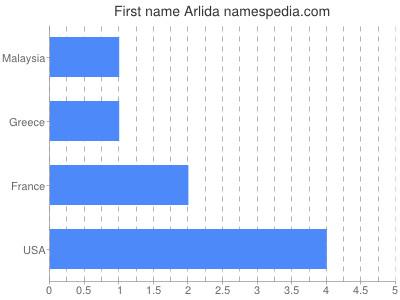 Given name Arlida