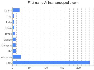 Given name Arlina