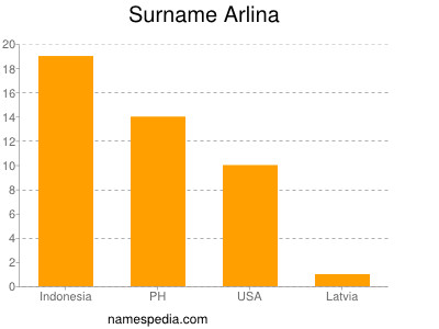 Surname Arlina