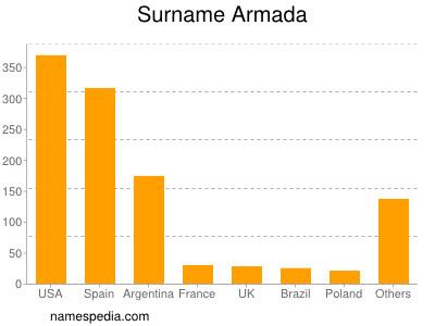 Surname Armada