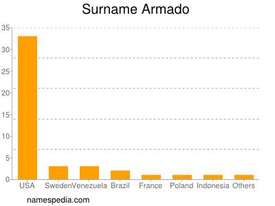 Surname Armado