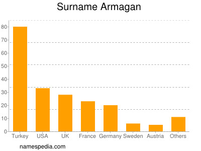Surname Armagan