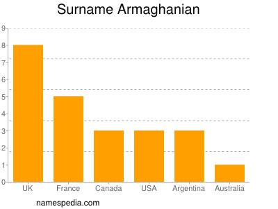 Surname Armaghanian