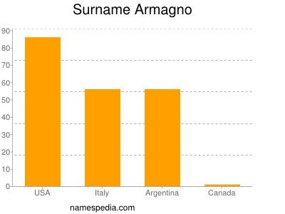 Surname Armagno
