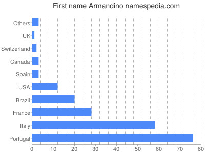 Given name Armandino