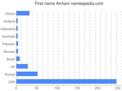 Given name Armani