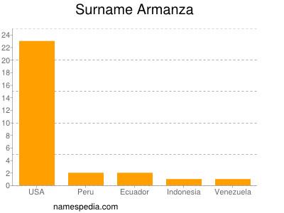 Surname Armanza