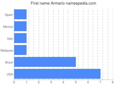 Given name Armario