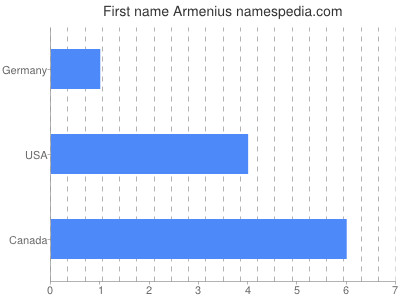 Given name Armenius