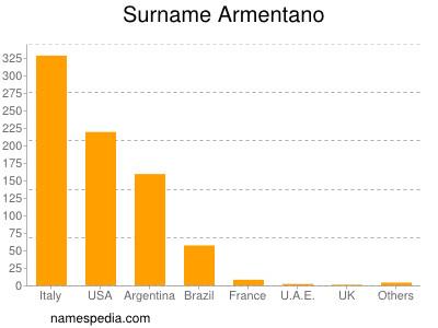 Surname Armentano