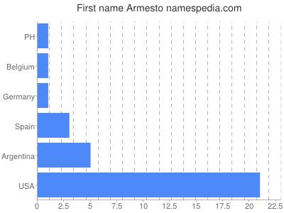 Given name Armesto