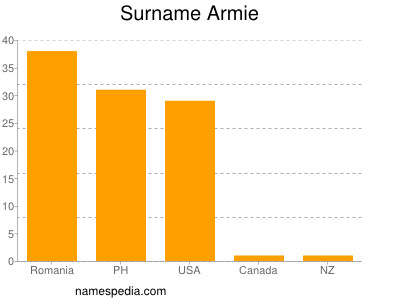 Surname Armie