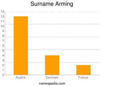 Surname Arming